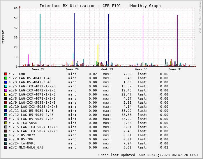 RX, graf. Darstellung, CER-F191