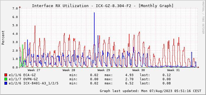 RX, graf. Darstellung, ICX-GZ-8.304-F2