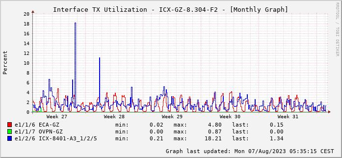 TX, graf. Darstellung, ICX-GZ-8.304-F2