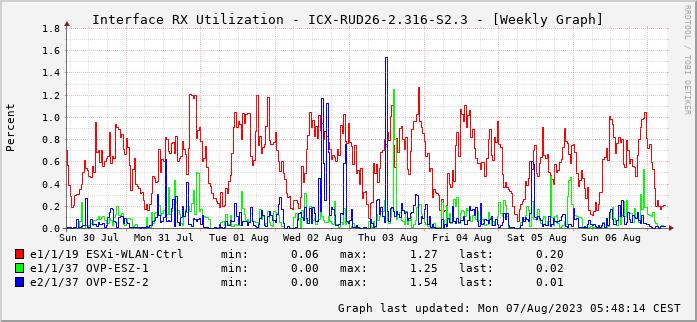 RX, graf. Darstellung, ICX-RUD26-2.316-S2.3