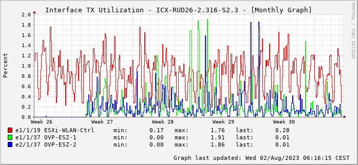 TX, graf. Darstellung, ICX-RUD26-2.316-S2.3