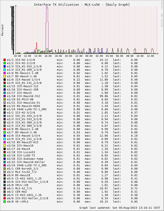 TX, graf. Darstellung, MLX-Lu56