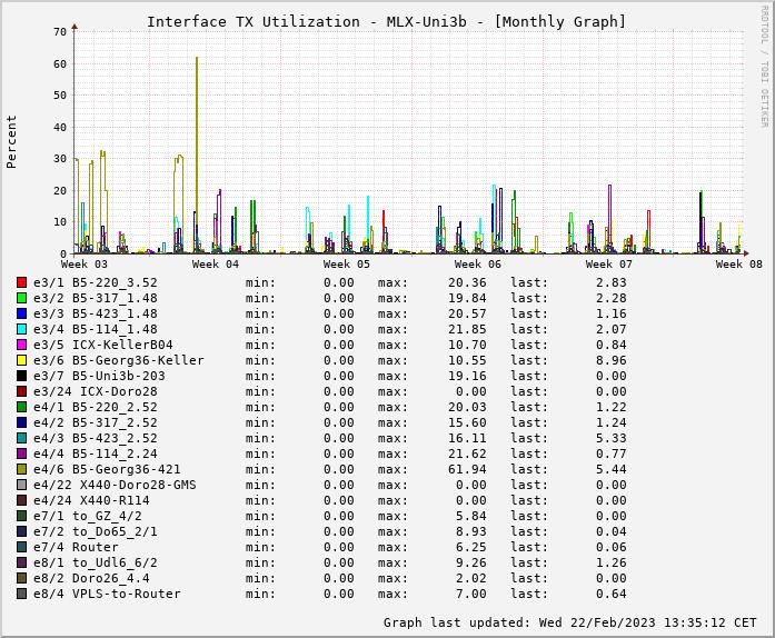 TX, graf. Darstellung, MLX-Uni3b