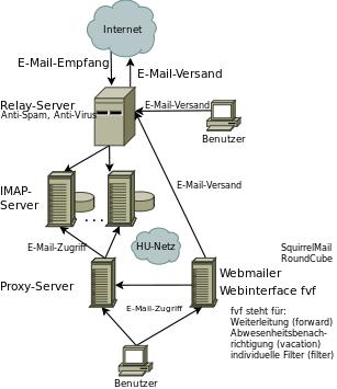 E-Mail-Funktionsschema